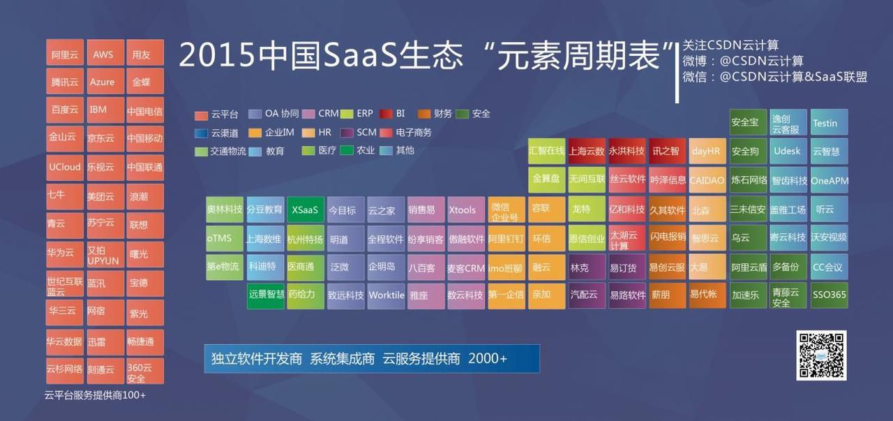 SaaS(软件即服务) 的架构设计