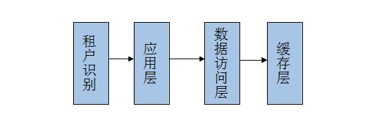 Saas 系统架构经验总结