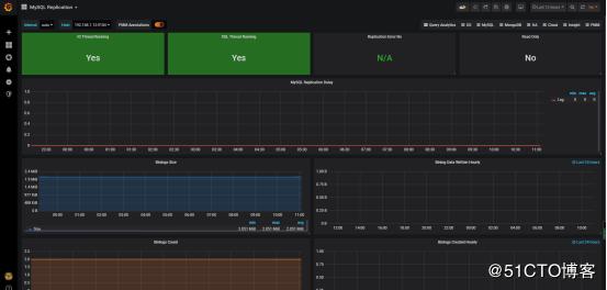 构建高大上的MySQL监控平台