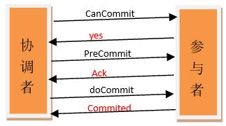 微服务下的数据一致性的几种实现方式