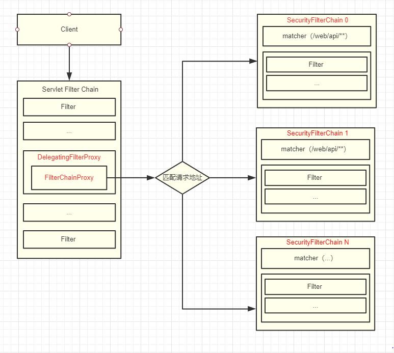 Spring Security  是如何在  Servlet 应用中执行的?