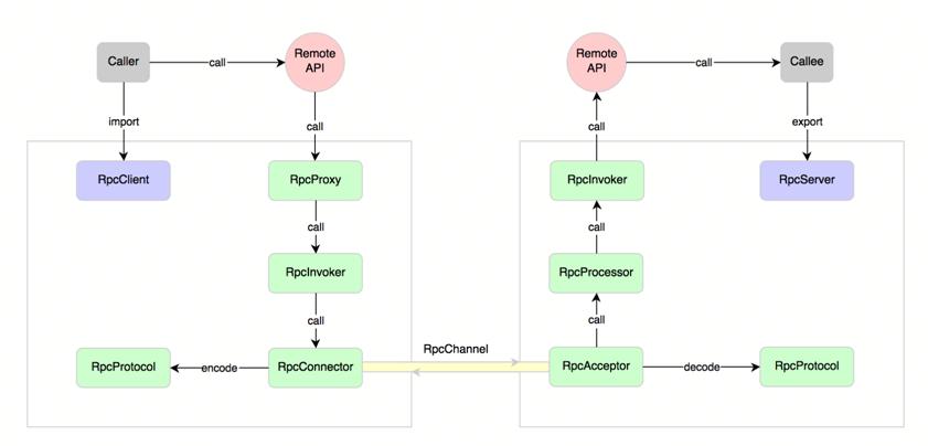 RPC 基本原理以及如何用 Netty 来实现 RPC