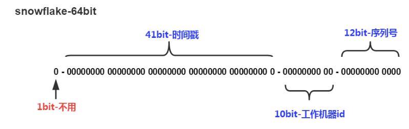 分布式服务的幂等性设计