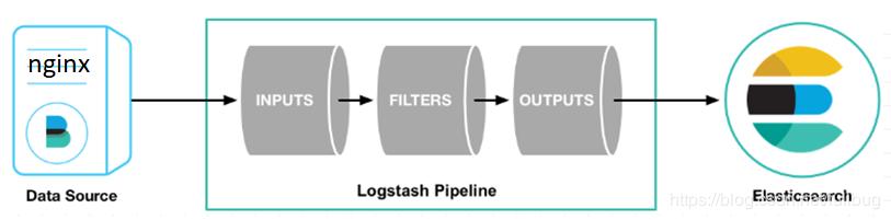 通过filebeat采集日志到logstash再送到ES