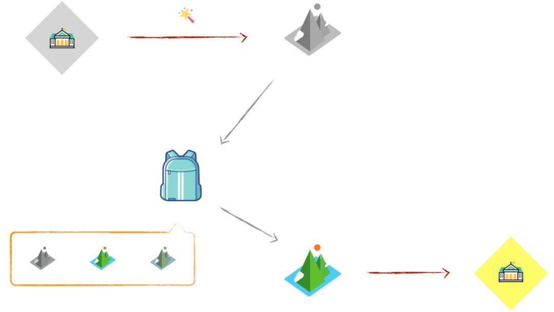打开容器技术的大门,更通俗易懂的 Docker 教程!