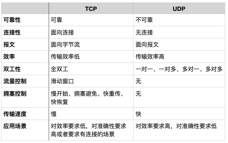 关于 TCP/IP,必知必会的十个问题